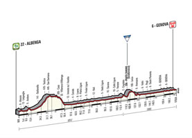 The profile of the 2nd stage of the Tour of Italy 2015