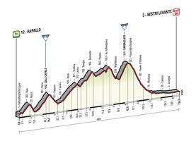 The profile of the 3rd stage of the Tour of Italy 2015