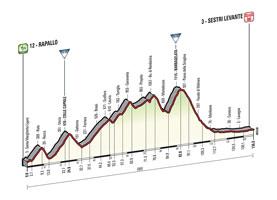 Het profiel van de 3de etappe van de Ronde van Italië 2015