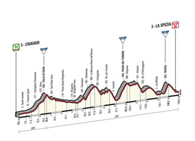 The profile of the 4th stage of the Tour of Italy 2015