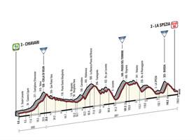 Het profiel van de 4de etappe van de Ronde van Italië 2015