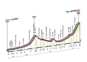 Het profiel van de 5de etappe van de Ronde van Italië 2015