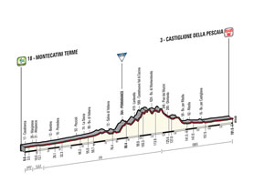 The profile of the 6th stage of the Tour of Italy 2015