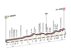 The profile of the 7th stage of the Tour of Italy 2015