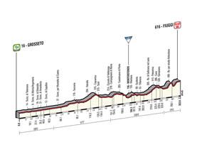 Het profiel van de 7de etappe van de Ronde van Italië 2015