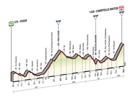 The profile of the 8th stage of the Tour of Italy 2015