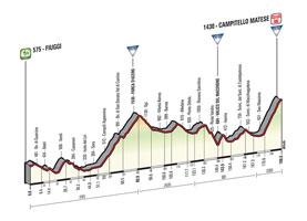 Het profiel van de 8ste etappe van de Ronde van Italië 2015