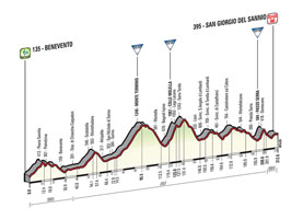 The profile of the 9th stage of the Tour of Italy 2015