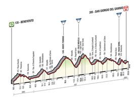 Het profiel van de 9de etappe van de Ronde van Italië 2015