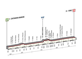 The profile of the 10th stage of the Tour of Italy 2015