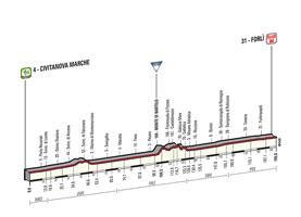 Het profiel van de 10de etappe van de Ronde van Italië 2015