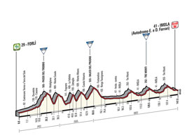 The profile of the 11th stage of the Tour of Italy 2015