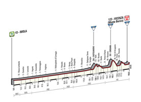 The profile of the 12th stage of the Tour of Italy 2015