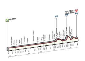 Het profiel van de 12de etappe van de Ronde van Italië 2015