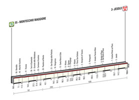 The profile of the 13th stage of the Tour of Italy 2015