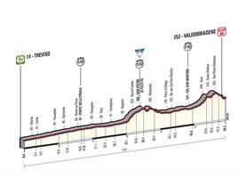 The profile of the 14th stage of the Tour of Italy 2015
