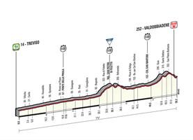 Het profiel van de 14de etappe van de Ronde van Italië 2015