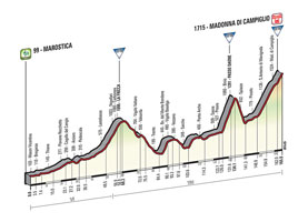 The profile of the 15th stage of the Tour of Italy 2015