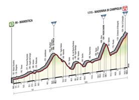 Het profiel van de 15de etappe van de Ronde van Italië 2015