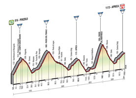 The profile of the 16th stage of the Tour of Italy 2015