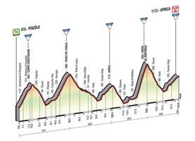 Het profiel van de 16de etappe van de Ronde van Italië 2015