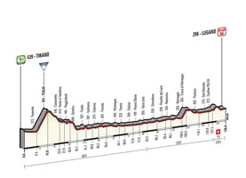 The profile of the 17th stage of the Tour of Italy 2015