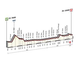 Het profiel van de 17de etappe van de Ronde van Italië 2015