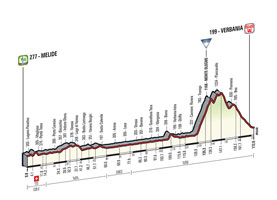 The profile of the 18th stage of the Tour of Italy 2015