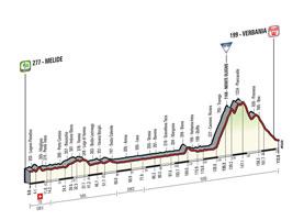 Het profiel van de 18de etappe van de Ronde van Italië 2015