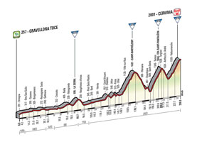 The profile of the 19th stage of the Tour of Italy 2015