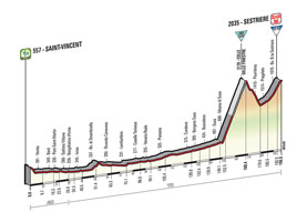 The profile of the 20th stage of the Tour of Italy 2015