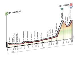 Het profiel van de 20ste etappe van de Ronde van Italië 2015