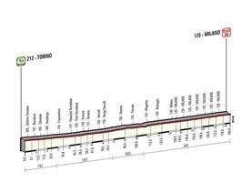 Het profiel van de 21ste etappe van de Ronde van Italië 2015