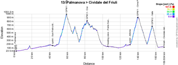 The profile of the thirteenth stage of the Giro d'Italia 2016