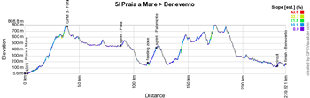 The profile of the fifth stage of the Giro d'Italia 2016