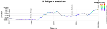 The profile of the tenth stage of the Giro d'Italia 2017