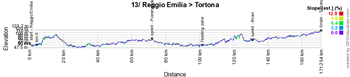 The profile of the thirteenth stage of the Giro d'Italia 2017