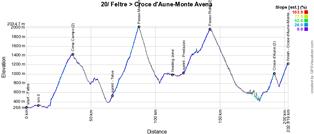Le profil de la 20ème étape du Giro d'Italia 2019