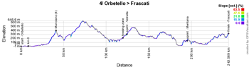 The profile of the 4th stage of the Giro d'Italia 2019