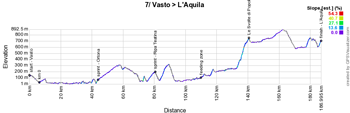 The profile of the 7th stage of the Giro d'Italia 2019
