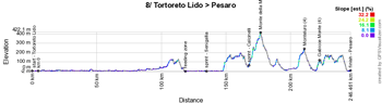 The profile of the 8th stage of the Giro d'Italia 2019