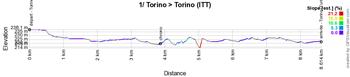 Le profil de la 1ère étape du Giro d'Italia 2021