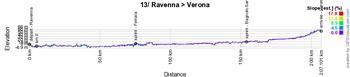 Le profil de la 13ème étape du Giro d'Italia 2021