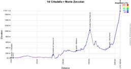 Le profil de la 14ème étape du Giro d'Italia 2021