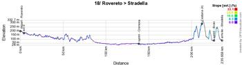 Le profil de la 18ème étape du Giro d'Italia 2021