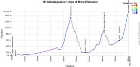 Le profil de la 19ème étape du Giro d'Italia 2021