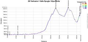 Le profil de la 20ème étape du Giro d'Italia 2021