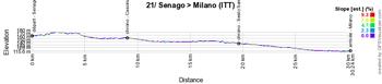 Le profil de la 21ème étape du Giro d'Italia 2021