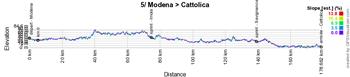 Le profil de la 5ème étape du Giro d'Italia 2021