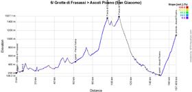 Le profil de la 6ème étape du Giro d'Italia 2021